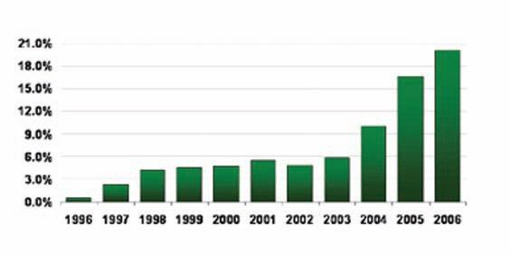 Dünyada hammadde tüketiminde geri dönüştürülmüş malzeme kullanımı, 1996 -2006 dönemi (BioCyde, May, 2006)