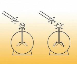 Elektroskop Böyle Çalısır 1