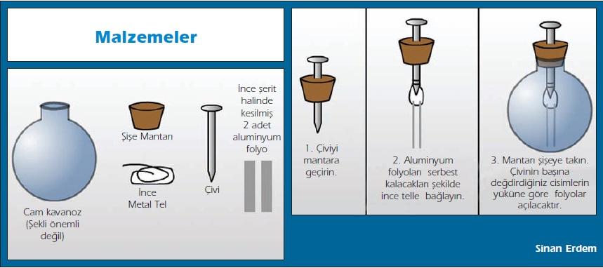 Elektroskop nasıl yaılır