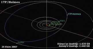 Şekil 4. Homes Kuyrukluyıldızının yörüngesi Mars ve Jüpiter'in yörüngeleri arasında yer alır. Açık mavi renkte gösterilen yörünge parçası, tutulma düzleminin üstünde kalan, koyu mavi ile gösterilen parçası ise tutulma düzleminin altında kalan kısmını göstermektedir. Tutulma düzlemi üstünde kaldığı sürece kuzey yarımkürede bulunan bizler Holmes'u gözleyebileceğiz.